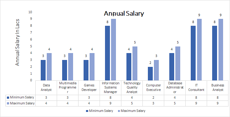 Bachelor of Science [B.Sc.] (Computer Technology annual salary